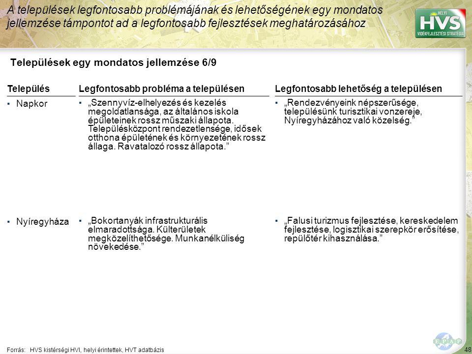 """48 Települések egy mondatos jellemzése 6/9 A települések legfontosabb problémájának és lehetőségének egy mondatos jellemzése támpontot ad a legfontosabb fejlesztések meghatározásához Forrás:HVS kistérségi HVI, helyi érintettek, HVT adatbázis TelepülésLegfontosabb probléma a településen ▪Napkor ▪""""Szennyvíz-elhelyezés és kezelés megoldatlansága, az általános iskola épületeinek rossz műszaki állapota."""