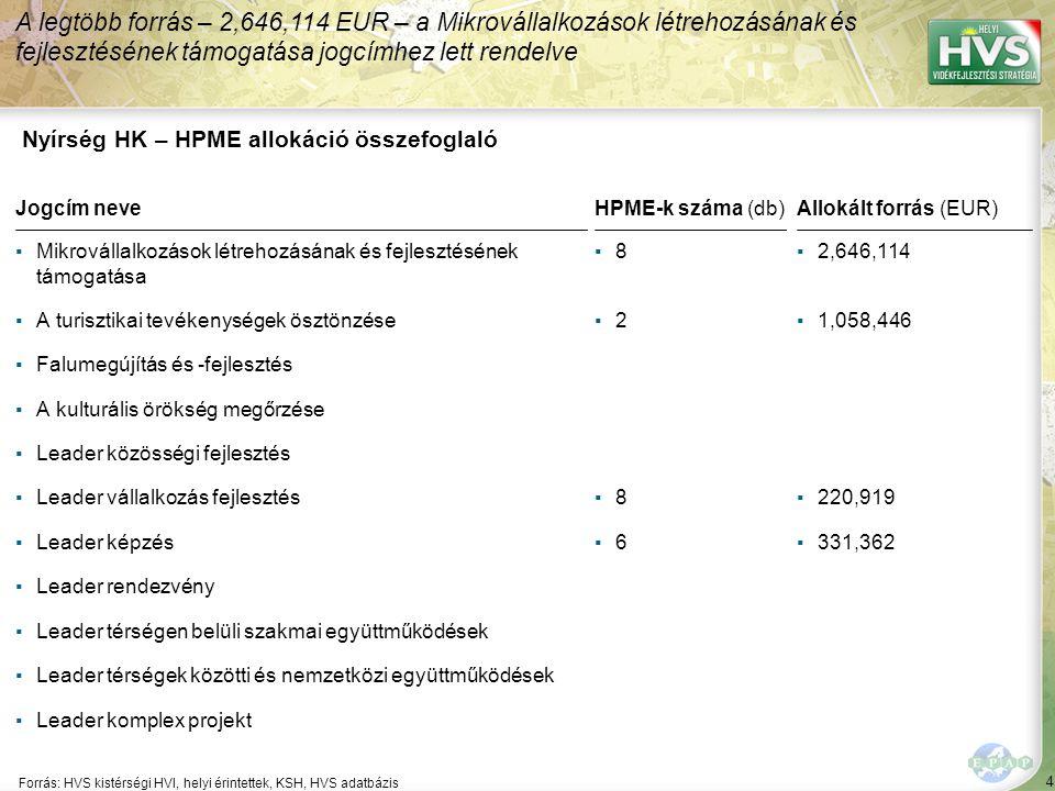 4 Forrás: HVS kistérségi HVI, helyi érintettek, KSH, HVS adatbázis A legtöbb forrás – 2,646,114 EUR – a Mikrovállalkozások létrehozásának és fejlesztésének támogatása jogcímhez lett rendelve Nyírség HK – HPME allokáció összefoglaló Jogcím neve ▪Mikrovállalkozások létrehozásának és fejlesztésének támogatása ▪A turisztikai tevékenységek ösztönzése ▪Falumegújítás és -fejlesztés ▪A kulturális örökség megőrzése ▪Leader közösségi fejlesztés ▪Leader vállalkozás fejlesztés ▪Leader képzés ▪Leader rendezvény ▪Leader térségen belüli szakmai együttműködések ▪Leader térségek közötti és nemzetközi együttműködések ▪Leader komplex projekt HPME-k száma (db) ▪8▪8 ▪2▪2 ▪8▪8 ▪6▪6 Allokált forrás (EUR) ▪2,646,114 ▪1,058,446 ▪220,919 ▪331,362