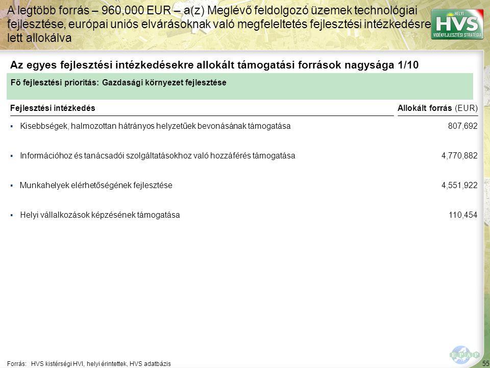 55 ▪Kisebbségek, halmozottan hátrányos helyzetűek bevonásának támogatása Forrás:HVS kistérségi HVI, helyi érintettek, HVS adatbázis Az egyes fejlesztési intézkedésekre allokált támogatási források nagysága 1/10 A legtöbb forrás – 960,000 EUR – a(z) Meglévő feldolgozó üzemek technológiai fejlesztése, európai uniós elvárásoknak való megfeleltetés fejlesztési intézkedésre lett allokálva Fejlesztési intézkedés ▪Információhoz és tanácsadói szolgáltatásokhoz való hozzáférés támogatása ▪Munkahelyek elérhetőségének fejlesztése ▪Helyi vállalkozások képzésének támogatása Fő fejlesztési prioritás: Gazdasági környezet fejlesztése Allokált forrás (EUR) 807,692 4,770,882 4,551,922 110,454