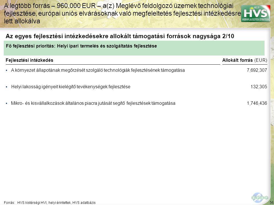 56 ▪A környezet állapotának megőrzését szolgáló technológiák fejlesztésének támogatása Forrás:HVS kistérségi HVI, helyi érintettek, HVS adatbázis Az egyes fejlesztési intézkedésekre allokált támogatási források nagysága 2/10 A legtöbb forrás – 960,000 EUR – a(z) Meglévő feldolgozó üzemek technológiai fejlesztése, európai uniós elvárásoknak való megfeleltetés fejlesztési intézkedésre lett allokálva Fejlesztési intézkedés ▪Helyi lakosság igényeit kielégítő tevékenységek fejlesztése ▪Mikro- és kisvállalkozások általános piacra jutását segítő fejlesztések támogatása Fő fejlesztési prioritás: Helyi ipari termelés és szolgáltatás fejlesztése Allokált forrás (EUR) 7,692,307 132,305 1,746,436