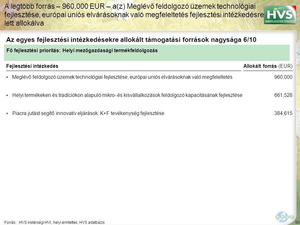 60 ▪Meglévő feldolgozó üzemek technológiai fejlesztése, európai uniós elvárásoknak való megfeleltetés Forrás:HVS kistérségi HVI, helyi érintettek, HVS adatbázis Az egyes fejlesztési intézkedésekre allokált támogatási források nagysága 6/10 A legtöbb forrás – 960,000 EUR – a(z) Meglévő feldolgozó üzemek technológiai fejlesztése, európai uniós elvárásoknak való megfeleltetés fejlesztési intézkedésre lett allokálva Fejlesztési intézkedés ▪Helyi termékeken és tradíciókon alapuló mikro- és kisvállalkozások feldolgozó kapacitásának fejlesztése ▪Piacra jutást segítő innovatív eljárások, K+F tevékenység fejlesztése Fő fejlesztési prioritás: Helyi mezőgazdasági termékfeldolgozás Allokált forrás (EUR) 960,000 661,528 384,615