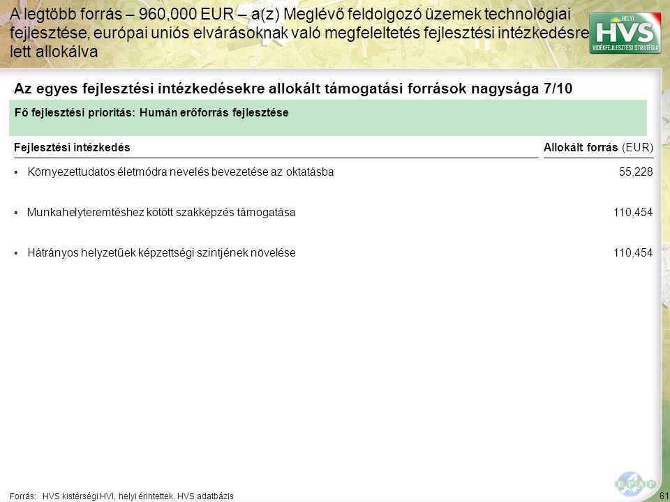 61 ▪Környezettudatos életmódra nevelés bevezetése az oktatásba Forrás:HVS kistérségi HVI, helyi érintettek, HVS adatbázis Az egyes fejlesztési intézkedésekre allokált támogatási források nagysága 7/10 A legtöbb forrás – 960,000 EUR – a(z) Meglévő feldolgozó üzemek technológiai fejlesztése, európai uniós elvárásoknak való megfeleltetés fejlesztési intézkedésre lett allokálva Fejlesztési intézkedés ▪Munkahelyteremtéshez kötött szakképzés támogatása ▪Hátrányos helyzetűek képzettségi szintjének növelése Fő fejlesztési prioritás: Humán erőforrás fejlesztése Allokált forrás (EUR) 55,228 110,454