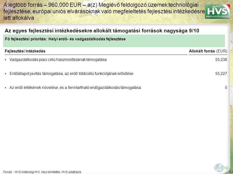63 ▪Vadgazdálkodás piaci célú hasznosításának támogatása Forrás:HVS kistérségi HVI, helyi érintettek, HVS adatbázis Az egyes fejlesztési intézkedésekre allokált támogatási források nagysága 9/10 A legtöbb forrás – 960,000 EUR – a(z) Meglévő feldolgozó üzemek technológiai fejlesztése, európai uniós elvárásoknak való megfeleltetés fejlesztési intézkedésre lett allokálva Fejlesztési intézkedés ▪Erdőállapot javítás támogatása, az erdő többcélú funkciójának erősítése ▪Az erdő értékének növelése, és a fenntartható erdőgazdálkodás támogatása Fő fejlesztési prioritás: Helyi erdő- és vadgazdálkodás fejlesztése Allokált forrás (EUR) 55,238 55,227 0