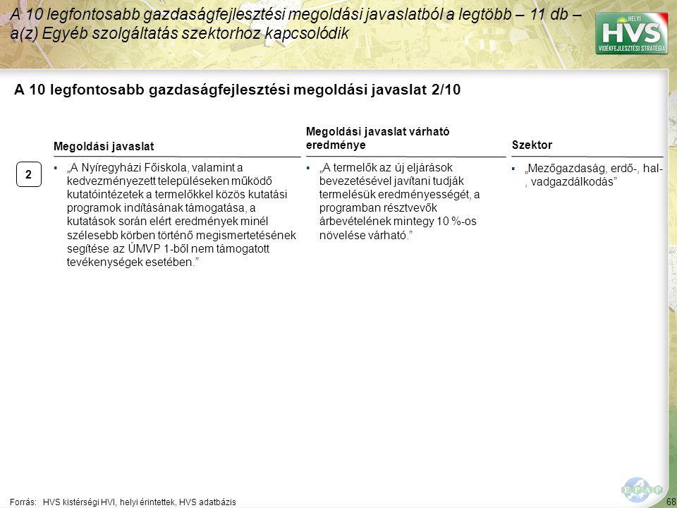 """2 68 A 10 legfontosabb gazdaságfejlesztési megoldási javaslat 2/10 A 10 legfontosabb gazdaságfejlesztési megoldási javaslatból a legtöbb – 11 db – a(z) Egyéb szolgáltatás szektorhoz kapcsolódik Forrás:HVS kistérségi HVI, helyi érintettek, HVS adatbázis Szektor ▪""""Mezőgazdaság, erdő-, hal-, vadgazdálkodás ▪""""A Nyíregyházi Főiskola, valamint a kedvezményezett településeken működő kutatóintézetek a termelőkkel közös kutatási programok indításának támogatása, a kutatások során elért eredmények minél szélesebb körben történő megismertetésének segítése az ÚMVP 1-ből nem támogatott tevékenységek esetében. Megoldási javaslat Megoldási javaslat várható eredménye ▪""""A termelők az új eljárások bevezetésével javítani tudják termelésük eredményességét, a programban résztvevők árbevételének mintegy 10 %-os növelése várható."""