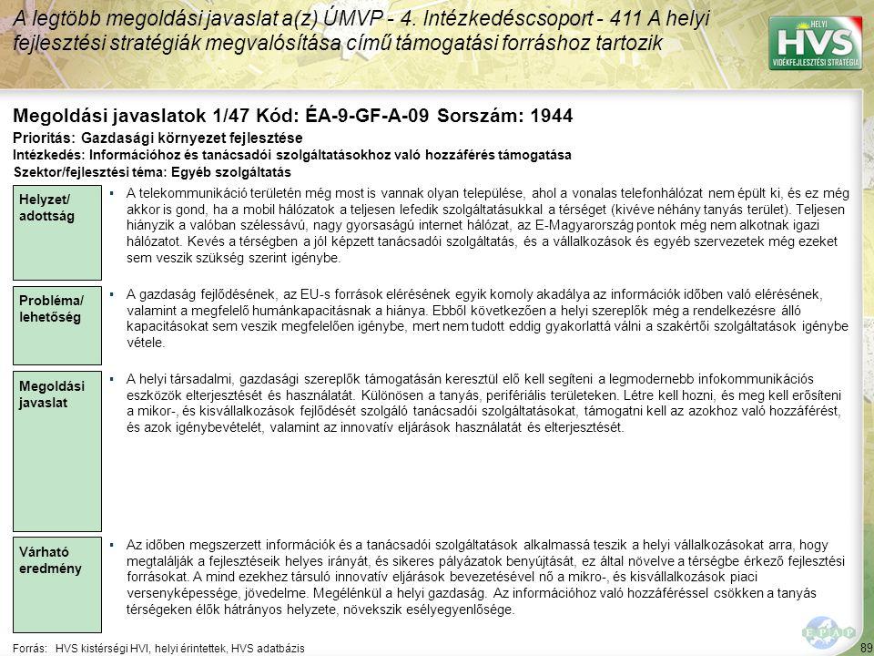 89 Forrás:HVS kistérségi HVI, helyi érintettek, HVS adatbázis Megoldási javaslatok 1/47 Kód: ÉA-9-GF-A-09 Sorszám: 1944 A legtöbb megoldási javaslat a(z) ÚMVP - 4.