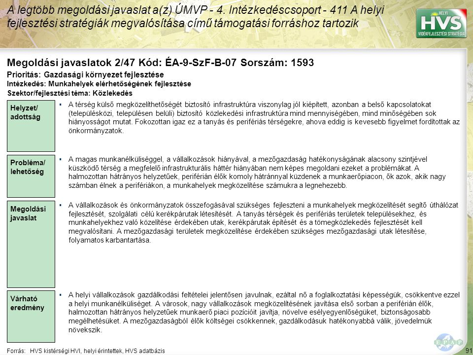 91 Forrás:HVS kistérségi HVI, helyi érintettek, HVS adatbázis Megoldási javaslatok 2/47 Kód: ÉA-9-SzF-B-07 Sorszám: 1593 A legtöbb megoldási javaslat a(z) ÚMVP - 4.