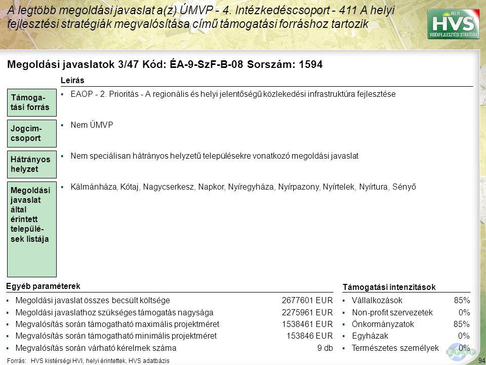 94 Forrás:HVS kistérségi HVI, helyi érintettek, HVS adatbázis A legtöbb megoldási javaslat a(z) ÚMVP - 4. Intézkedéscsoport - 411 A helyi fejlesztési
