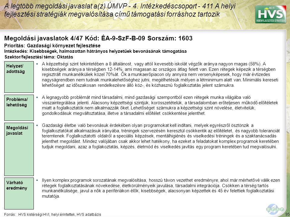 95 Forrás:HVS kistérségi HVI, helyi érintettek, HVS adatbázis Megoldási javaslatok 4/47 Kód: ÉA-9-SzF-B-09 Sorszám: 1603 A legtöbb megoldási javaslat a(z) ÚMVP - 4.