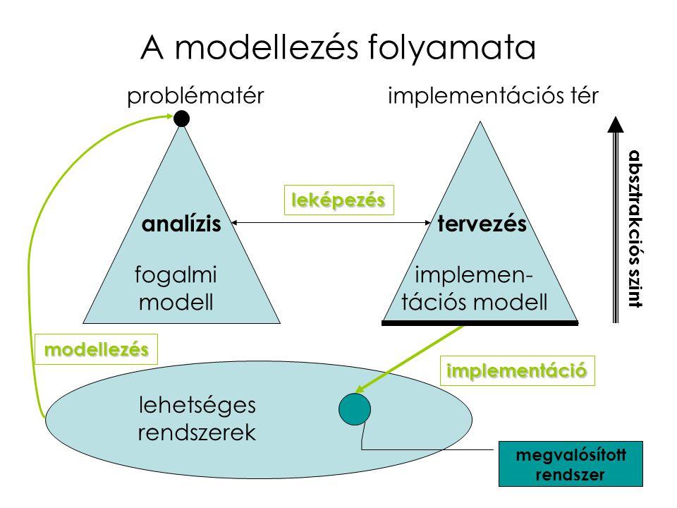 11 A modellezés folyamata problématérimplementációs tér lehetséges rendszerek megvalósított rendszer leképezés modellezés implementáció fogalmi modell