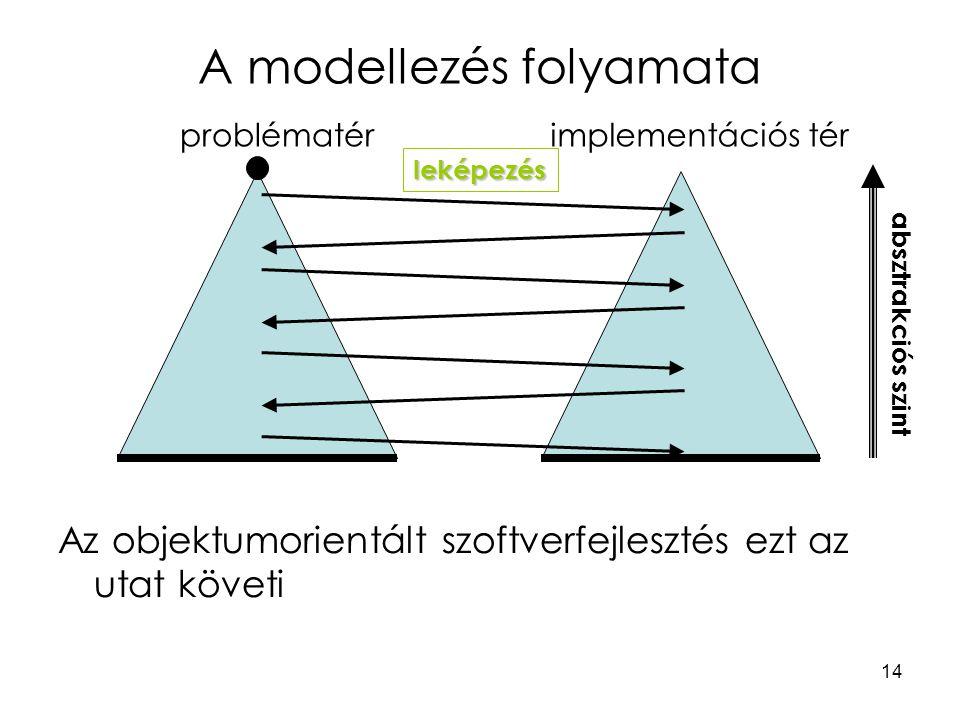 14 A modellezés folyamata problématérimplementációs tér leképezés absztrakciós szint Az objektumorientált szoftverfejlesztés ezt az utat követi