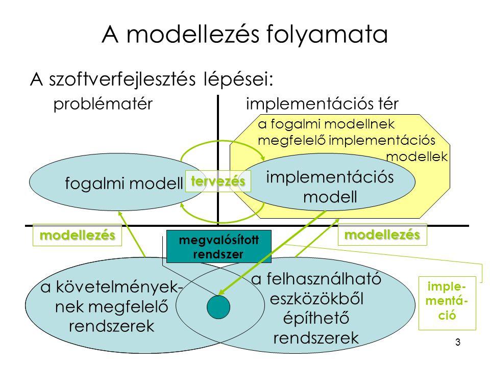 3 A modellezés folyamata A szoftverfejlesztés lépései: problématérimplementációs tér fogalmi modell implementációs modell a követelmények- nek megfele