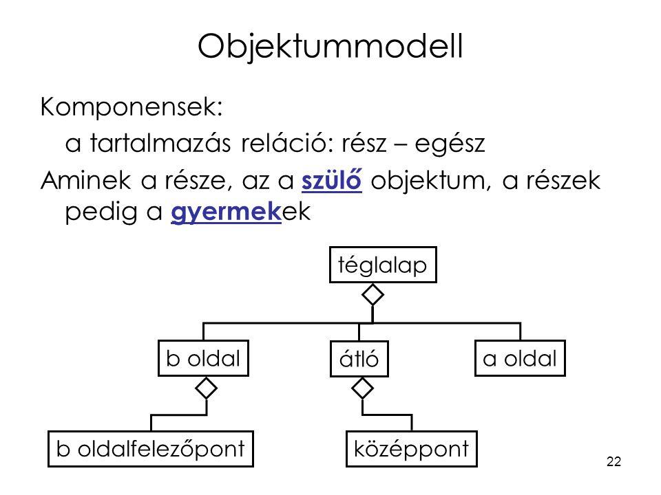 22 Objektummodell Komponensek: a tartalmazás reláció: rész – egész Aminek a része, az a szülő objektum, a részek pedig a gyermek ek téglalap a oldal átló b oldal középpontb oldalfelezőpont