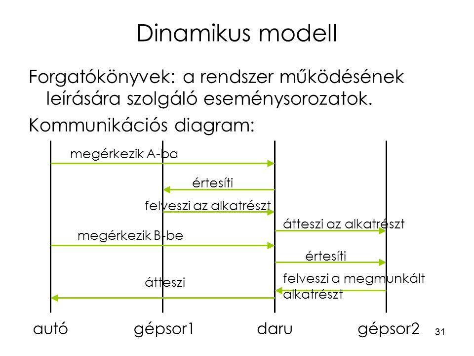 31 Dinamikus modell Forgatókönyvek: a rendszer működésének leírására szolgáló eseménysorozatok.