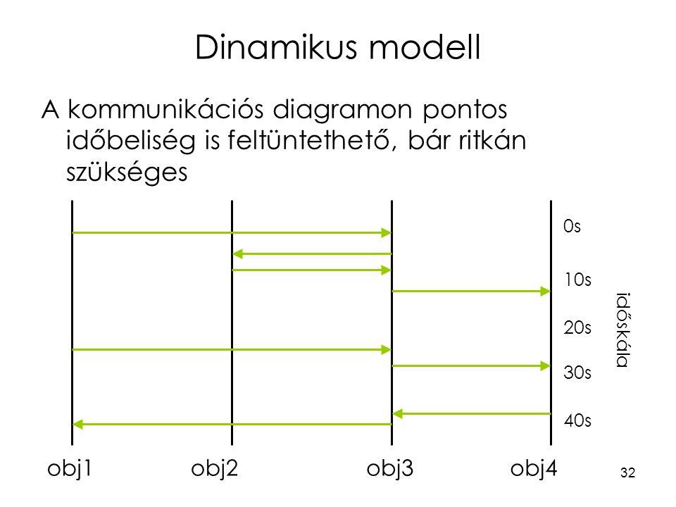 32 Dinamikus modell A kommunikációs diagramon pontos időbeliség is feltüntethető, bár ritkán szükséges obj3obj2obj4obj1 időskála 0s 10s 20s 30s 40s