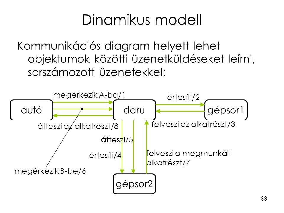 33 Dinamikus modell Kommunikációs diagram helyett lehet objektumok közötti üzenetküldéseket leírni, sorszámozott üzenetekkel: megérkezik A-ba/1 értesíti/2 felveszi az alkatrészt/3 átteszi az alkatrészt/8 megérkezik B-be/6 értesíti/4 átteszi/5 felveszi a megmunkált alkatrészt/7 autódarugépsor1 gépsor2