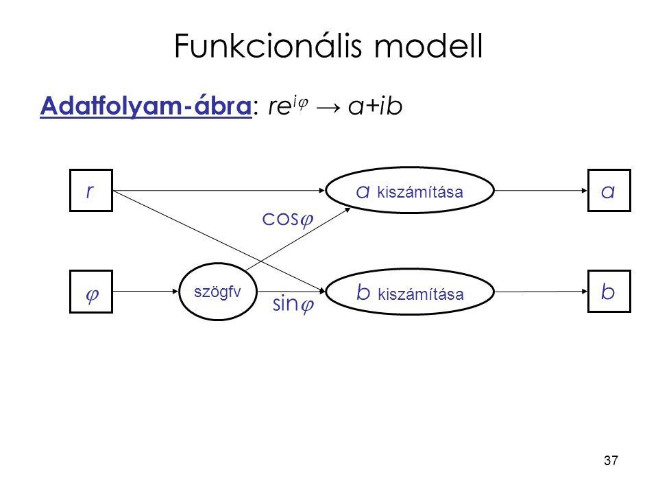 37 Funkcionális modell Adatfolyam-ábra : re i  → a+ib r  szögfv a kiszámítása b kiszámítása a b cos  sin 