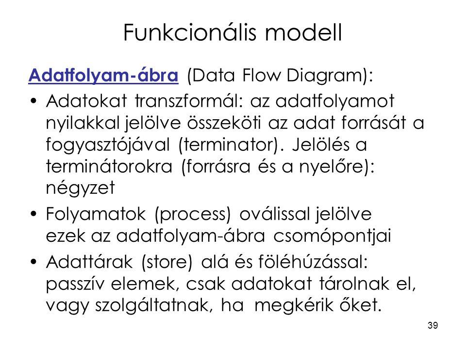 39 Funkcionális modell Adatfolyam-ábra (Data Flow Diagram): Adatokat transzformál: az adatfolyamot nyilakkal jelölve összeköti az adat forrását a fogyasztójával (terminator).