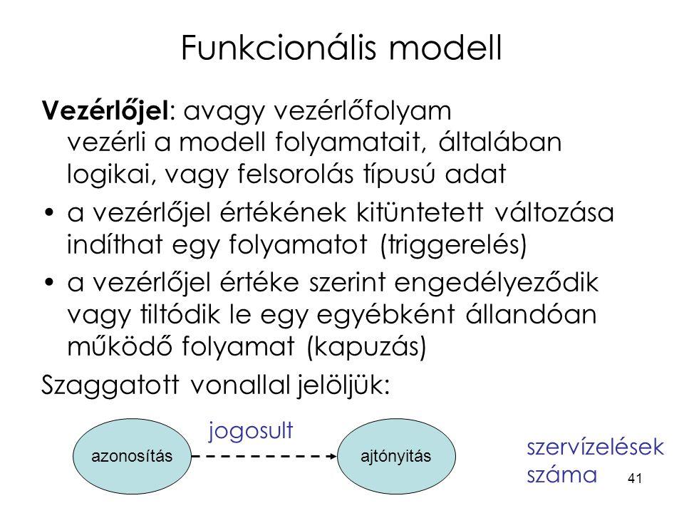 41 Funkcionális modell Vezérlőjel : avagy vezérlőfolyam vezérli a modell folyamatait, általában logikai, vagy felsorolás típusú adat a vezérlőjel értékének kitüntetett változása indíthat egy folyamatot (triggerelés) a vezérlőjel értéke szerint engedélyeződik vagy tiltódik le egy egyébként állandóan működő folyamat (kapuzás) Szaggatott vonallal jelöljük: jogosult szervízelések száma azonosításajtónyitás