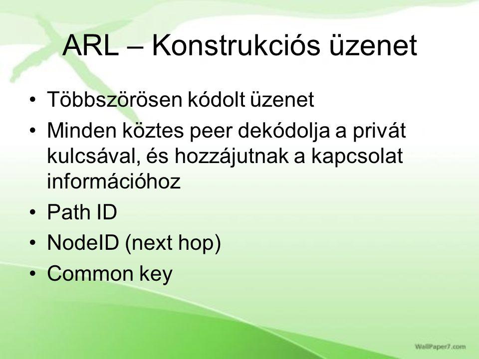 ARL – Konstrukciós üzenet Többszörösen kódolt üzenet Minden köztes peer dekódolja a privát kulcsával, és hozzájutnak a kapcsolat információhoz Path ID NodeID (next hop) Common key
