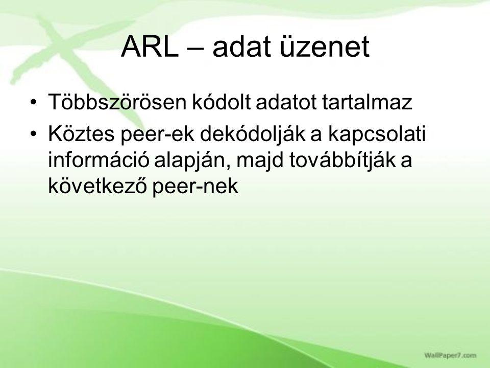 ARL – adat üzenet Többszörösen kódolt adatot tartalmaz Köztes peer-ek dekódolják a kapcsolati információ alapján, majd továbbítják a következő peer-nek