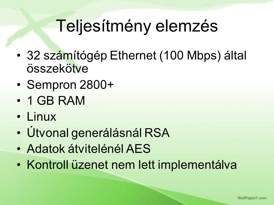 Teljesítmény elemzés 32 számítógép Ethernet (100 Mbps) által összekötve Sempron 2800+ 1 GB RAM Linux Útvonal generálásnál RSA Adatok átvitelénél AES Kontroll üzenet nem lett implementálva