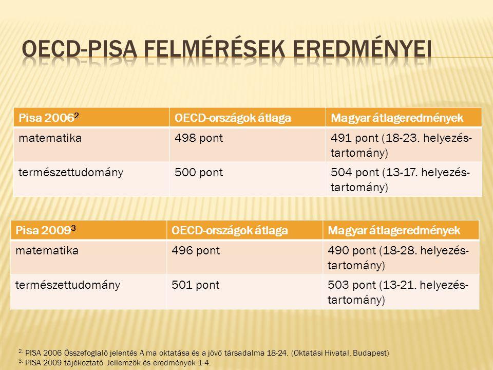 Pisa 2006 2 OECD-országok átlagaMagyar átlageredmények matematika498 pont491 pont (18-23. helyezés- tartomány) természettudomány500 pont504 pont (13-1