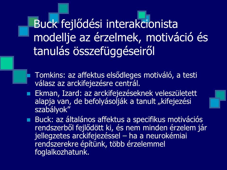Buck fejlődési interakcionista modellje az érzelmek, motiváció és tanulás összefüggéseiről Tomkins: az affektus elsődleges motiváló, a testi válasz az arckifejezésre centrál.