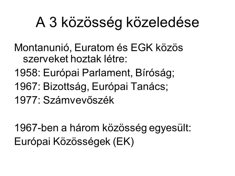 Ellensúlyozás Az EGK a nem tagállamok számára gazdasági hátrányt jelentett.