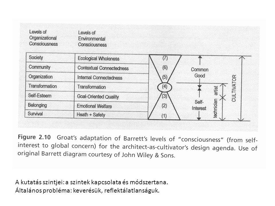A kutatás szintjei: a szintek kapcsolata és módszertana. Általános probléma: keverésük, reflektálatlanságuk.