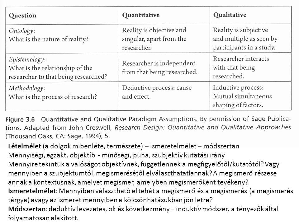 Lételmélet (a dolgok mibenléte, természete) – ismeretelmélet – módszertan Mennyiségi, egzakt, objektíb - minőségi, puha, szubjektív kutatási irány Mennyire tekintük a valóságot objektívnek, függetlennek a megfigyelőtől/kutatótól.