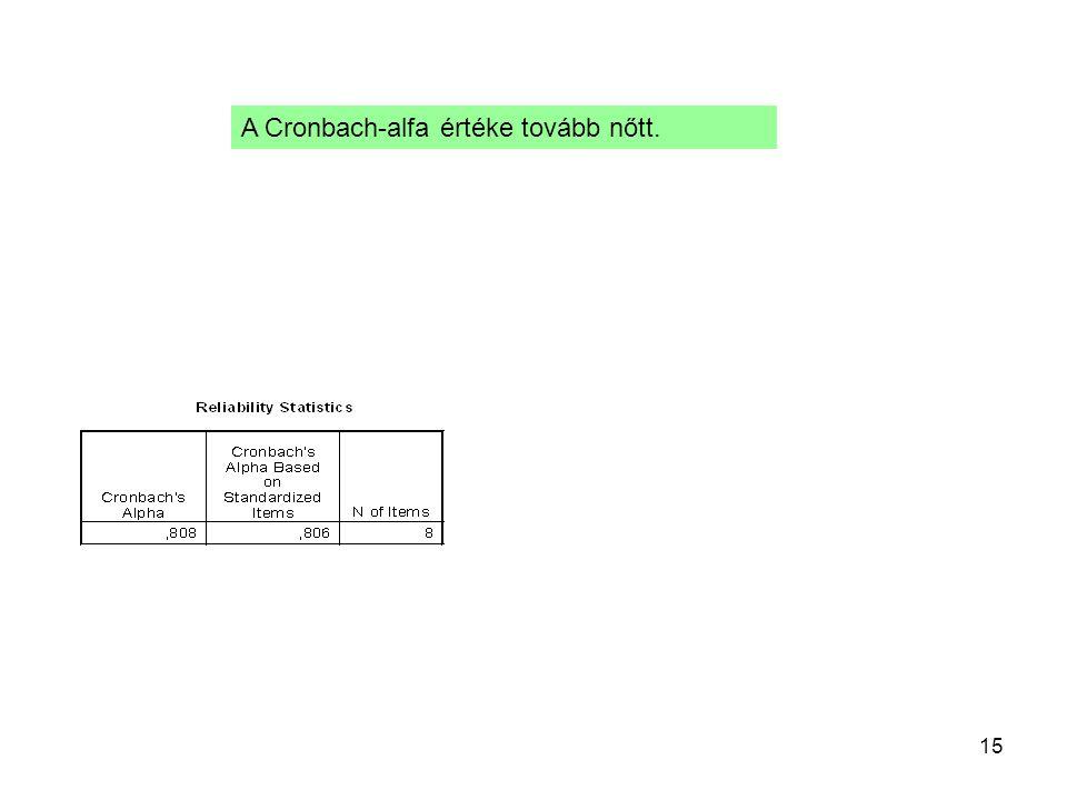 15 A Cronbach-alfa értéke tovább nőtt.