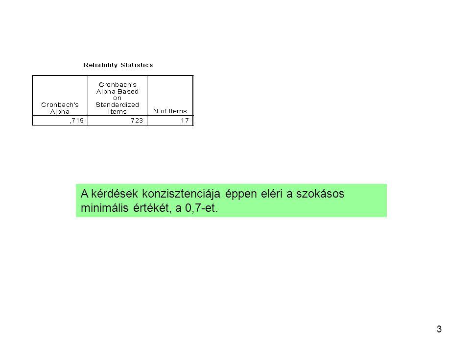 3 A kérdések konzisztenciája éppen eléri a szokásos minimális értékét, a 0,7-et.