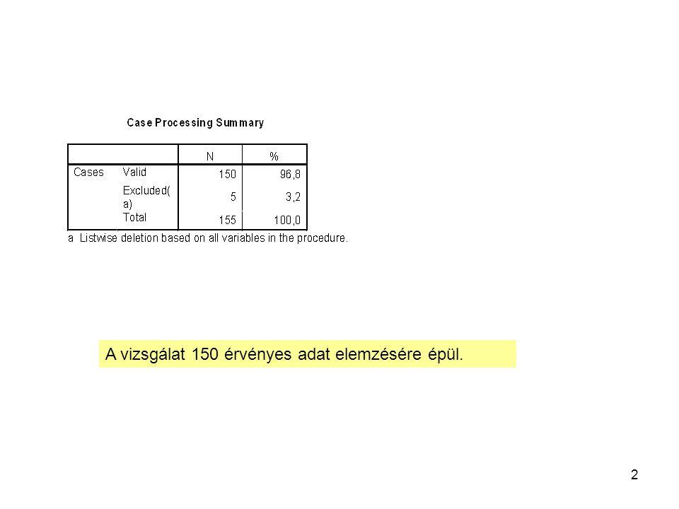 2 A vizsgálat 150 érvényes adat elemzésére épül.