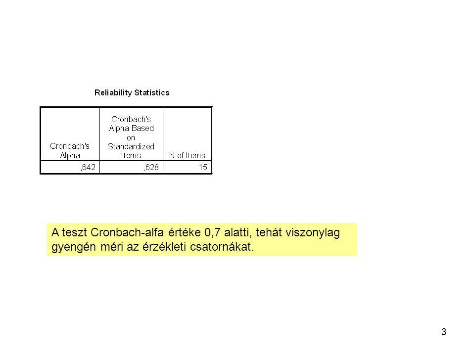 3 A teszt Cronbach-alfa értéke 0,7 alatti, tehát viszonylag gyengén méri az érzékleti csatornákat.