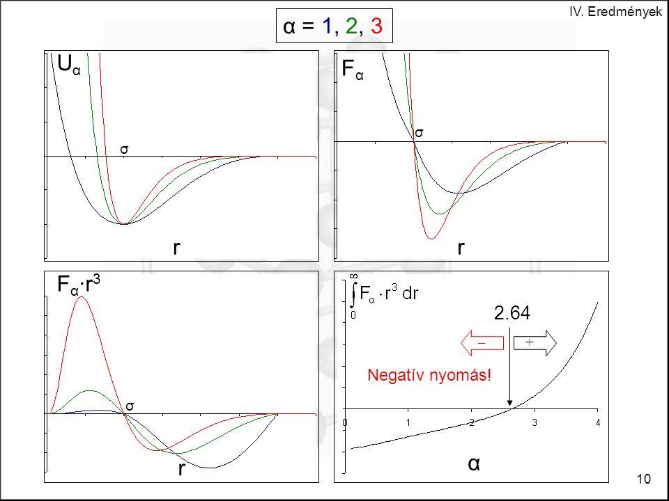 IV. Eredmények 10 α α = 1, 2, 3 UαUα σ r F α ∙r 3 σ r FαFα σ r –+ 2.64 Negatív nyomás!