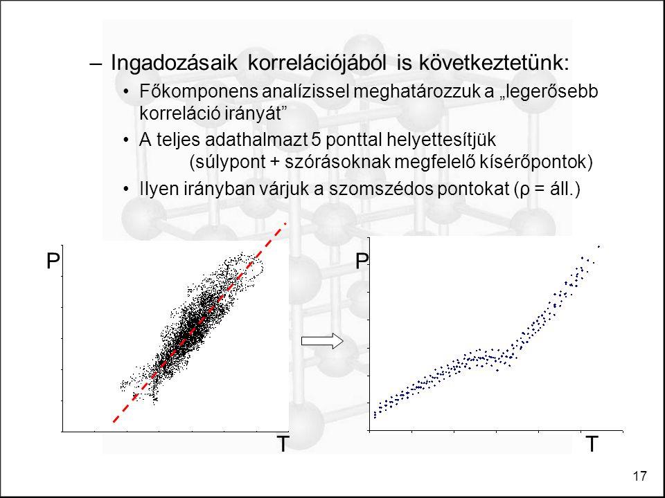 """17 –Ingadozásaik korrelációjából is következtetünk: Főkomponens analízissel meghatározzuk a """"legerősebb korreláció irányát A teljes adathalmazt 5 ponttal helyettesítjük (súlypont + szórásoknak megfelelő kísérőpontok) Ilyen irányban várjuk a szomszédos pontokat (ρ = áll.) T P P T"""