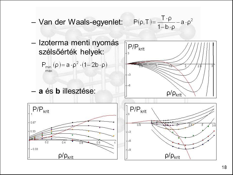 18 –Van der Waals-egyenlet: –Izoterma menti nyomás szélsőérték helyek: –a és b illesztése: P/P krit ρ/ρ krit 1 0.67 0.33 – 0.33 0.2 0.4 0.6 0.8 1 P/P krit ρ/ρ krit –3 –6 3 –9 0.511.522.53 3.5 P/P krit ρ/ρ krit –3 –6 3 0.511.522.5 3