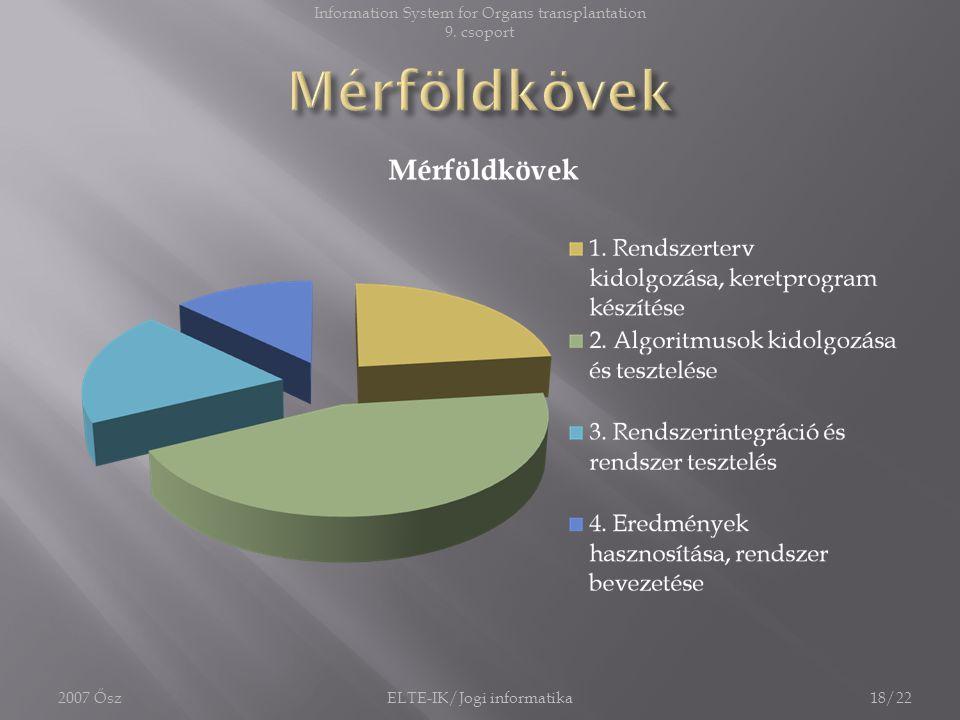 2007 ŐszELTE-IK/Jogi informatika18/22 Information System for Organs transplantation 9. csoport