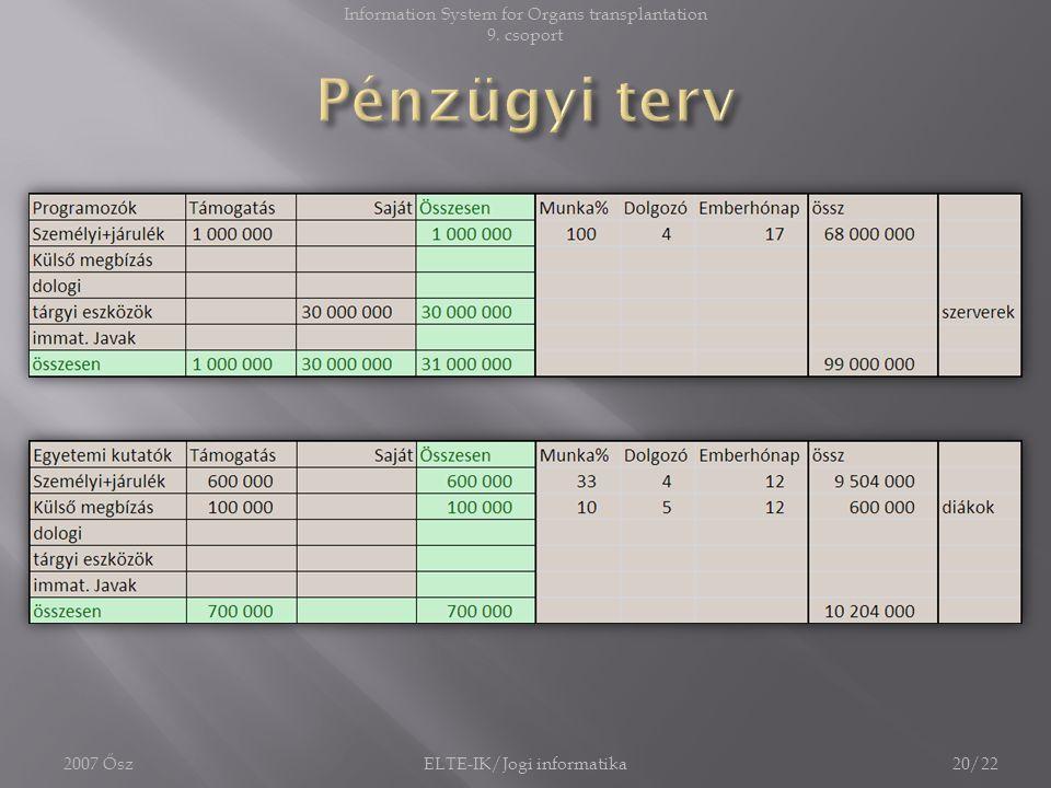 2007 ŐszELTE-IK/Jogi informatika20/22 Information System for Organs transplantation 9. csoport
