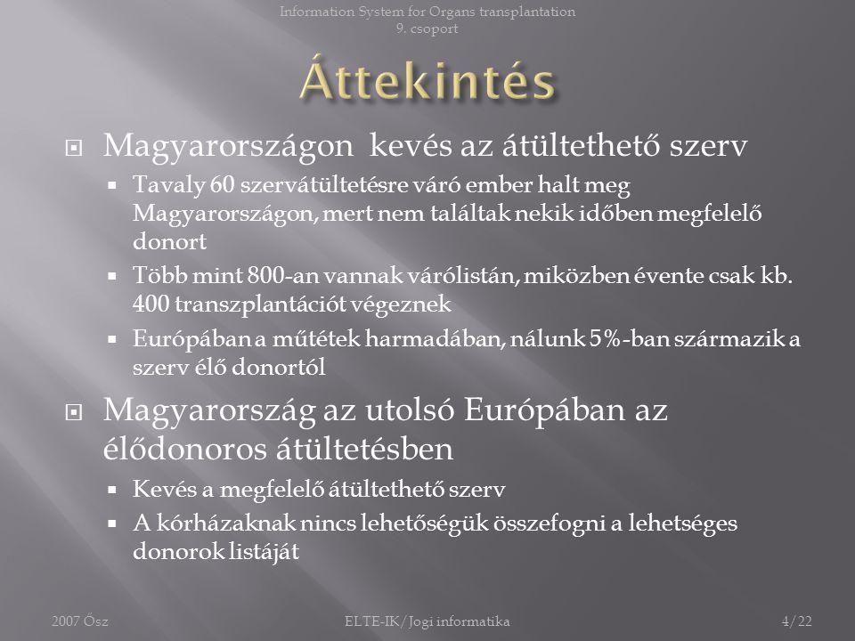  Magyarországon kevés az átültethető szerv  Tavaly 60 szervátültetésre váró ember halt meg Magyarországon, mert nem találtak nekik időben megfelelő