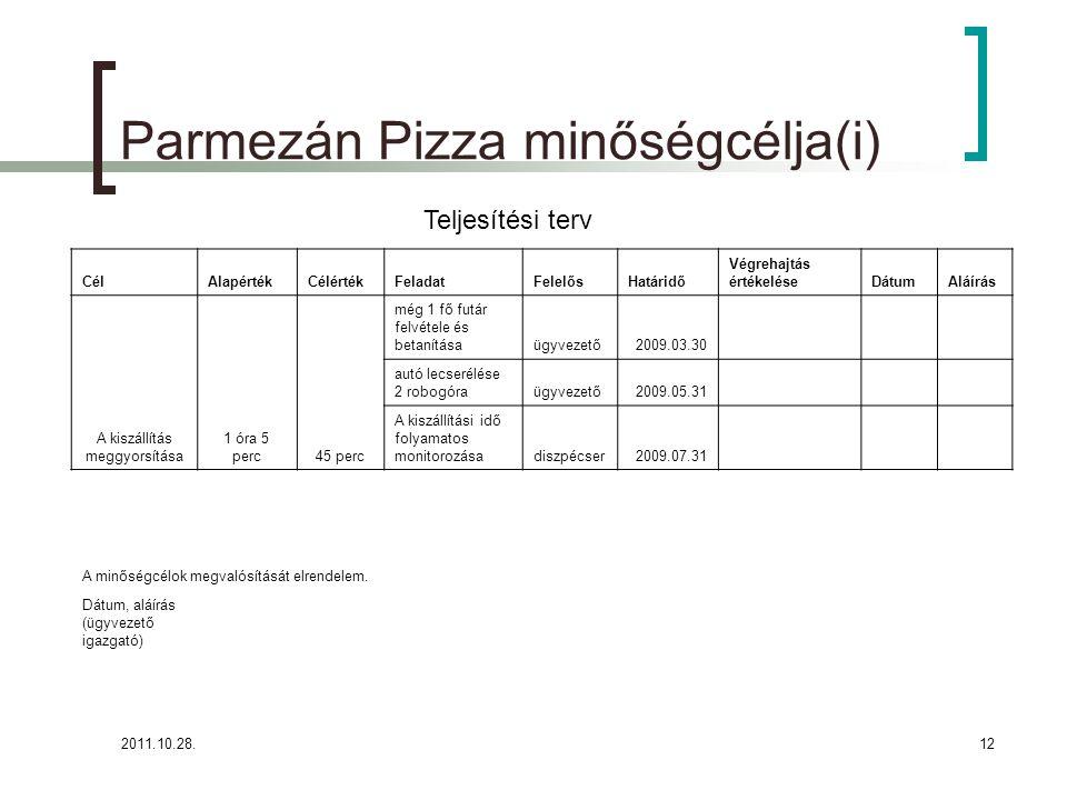 2011.10.28.12 Parmezán Pizza minőségcélja(i) CélAlapértékCélértékFeladatFelelősHatáridő Végrehajtás értékeléseDátumAláírás A kiszállítás meggyorsítása 1 óra 5 perc45 perc még 1 fő futár felvétele és betanításaügyvezető2009.03.30 autó lecserélése 2 robogóraügyvezető2009.05.31 A kiszállítási idő folyamatos monitorozásadiszpécser2009.07.31 A minőségcélok megvalósítását elrendelem.