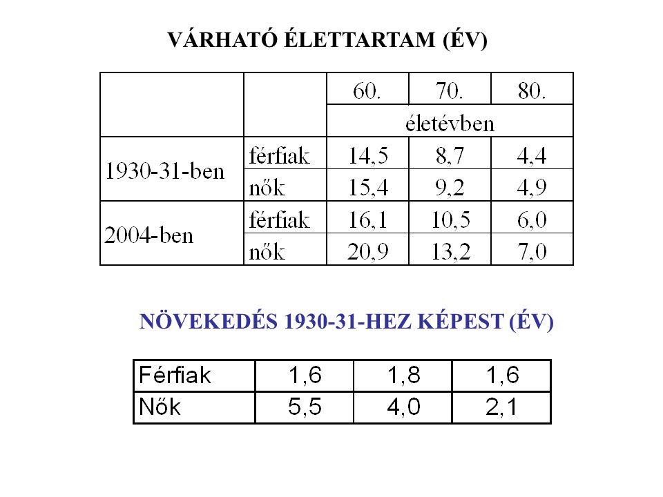 VÁRHATÓ ÉLETTARTAM (ÉV) NÖVEKEDÉS 1930-31-HEZ KÉPEST (ÉV)