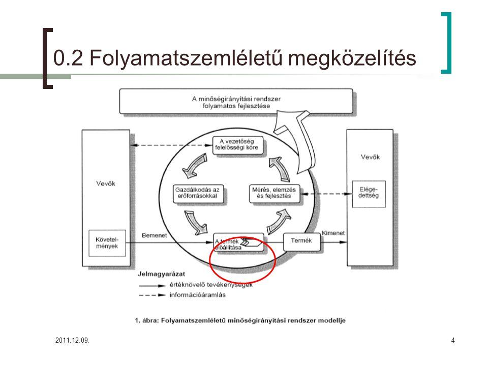2011.12.09.4 0.2 Folyamatszemléletű megközelítés