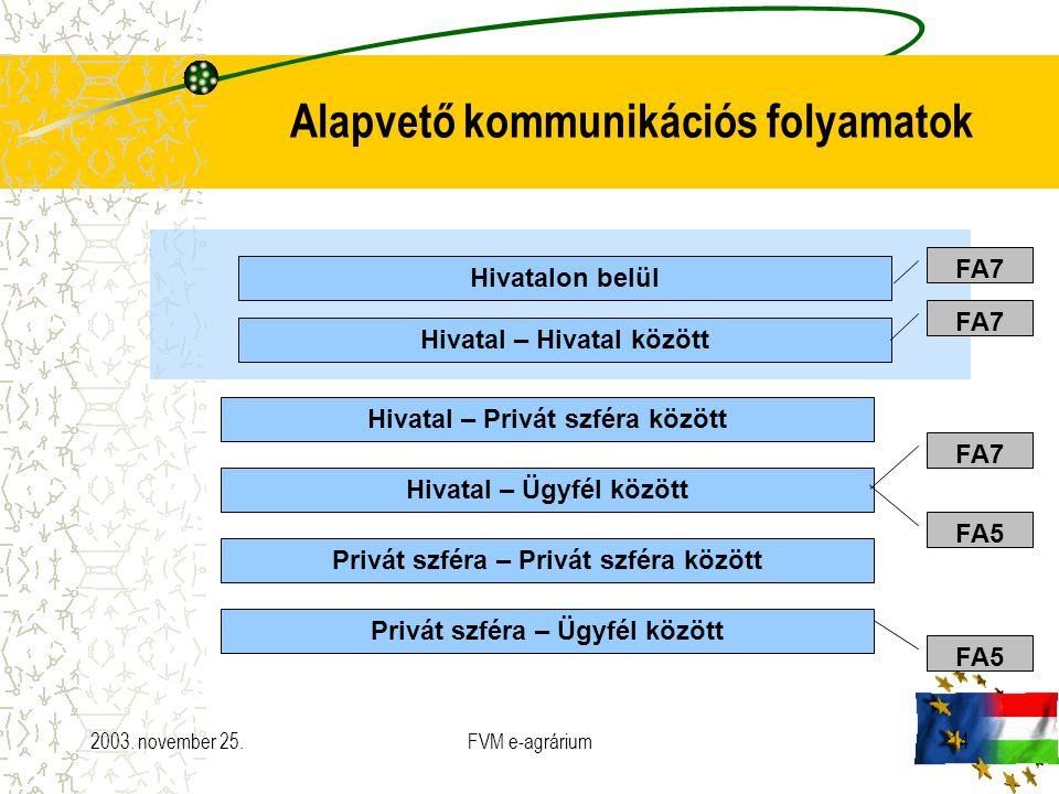 2003. november 25.FVM e-agrárium14 Alapvető kommunikációs folyamatok Hivatal – Privát szféra között Hivatal – Ügyfél között Privát szféra – Privát szf