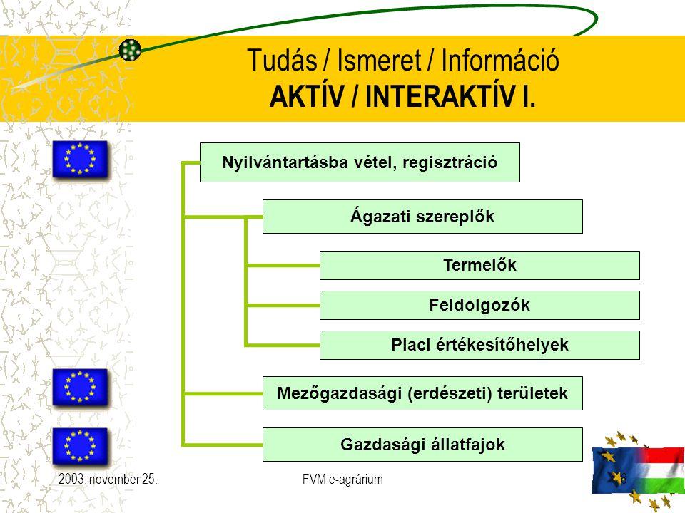 2003. november 25.FVM e-agrárium6 Tudás / Ismeret / Információ AKTÍV / INTERAKTÍV I. Nyilvántartásba vétel, regisztráció Ágazati szereplők Mezőgazdasá