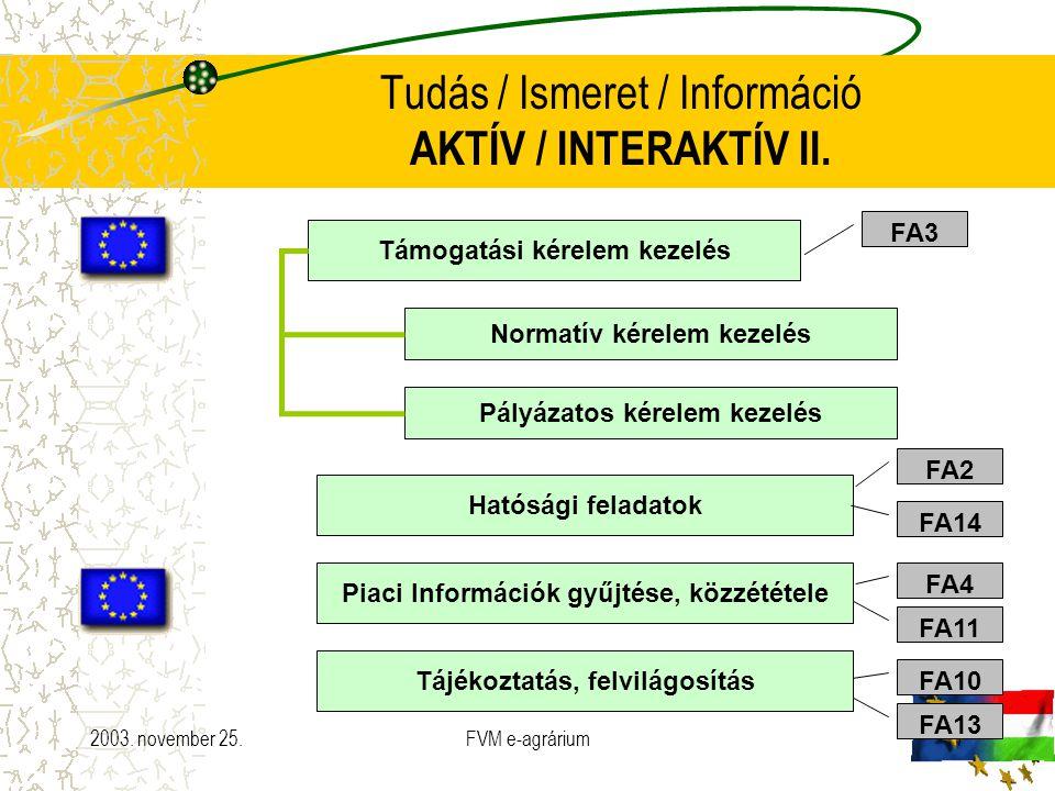 2003. november 25.FVM e-agrárium7 Tudás / Ismeret / Információ AKTÍV / INTERAKTÍV II. Támogatási kérelem kezelés Normatív kérelem kezelés Pályázatos k