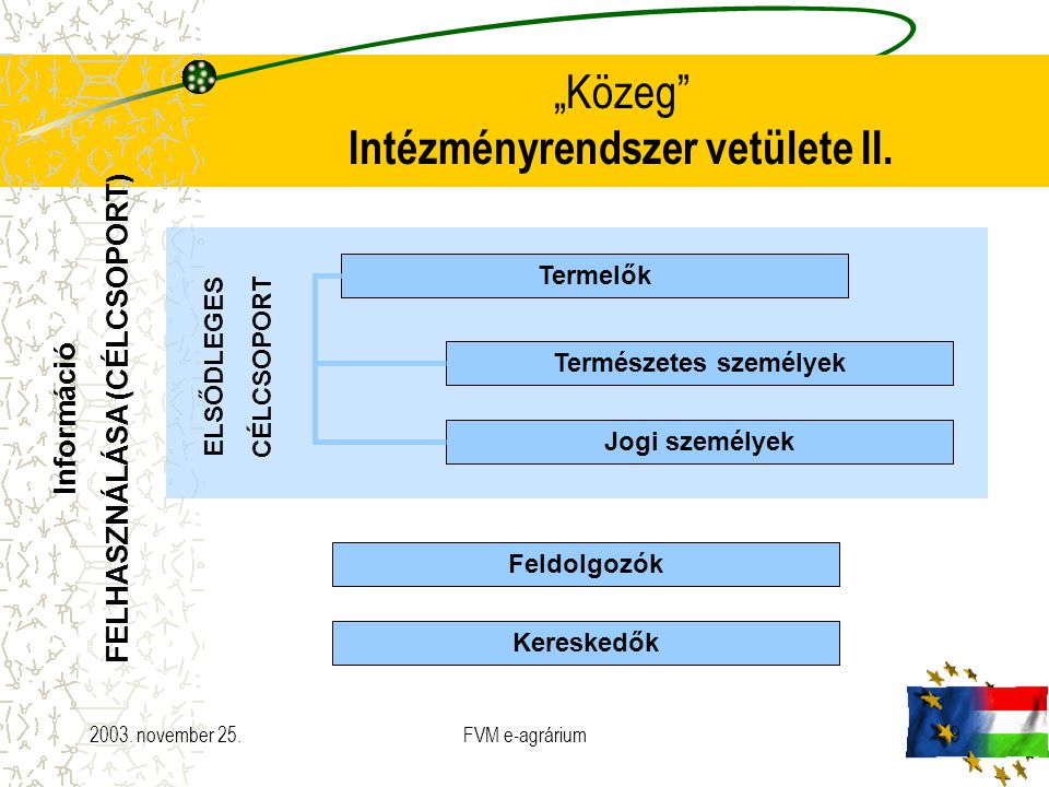 """2003. november 25.FVM e-agrárium9 """"Közeg"""" Intézményrendszer vetülete II. Termelők Természetes személyek Jogi személyek Feldolgozók Kereskedők ELSŐDLEG"""