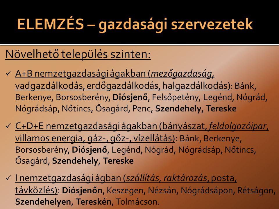 Növelhető település szinten: A+B nemzetgazdasági ágakban (mezőgazdaság, vadgazdálkodás, erdőgazdálkodás, halgazdálkodás): Bánk, Berkenye, Borsosberény, Diósjenő, Felsőpetény, Legénd, Nógrád, Nógrádsáp, Nőtincs, Ősagárd, Penc, Szendehely, Tereske C+D+E nemzetgazdasági ágakban (bányászat, feldolgozóipar, villamos energia, gáz-, gőz-, vízellátás): Bánk, Berkenye, Borsosberény, Diósjenő, Legénd, Nógrád, Nógrádsáp, Nőtincs, Ősagárd, Szendehely, Tereske I nemzetgazdasági ágban (szállítás, raktározás, posta, távközlés): Diósjenőn, Keszegen, Nézsán, Nógrádsápon, Rétságon, Szendehelyen, Tereskén, Tolmácson.