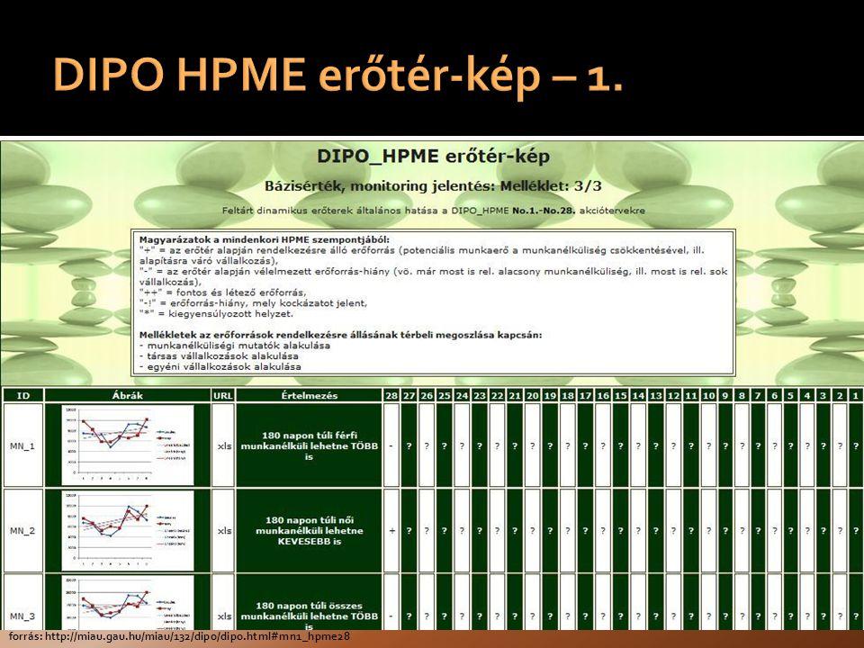 forrás: http://miau.gau.hu/miau/132/dipo/dipo.html#mn1_hpme28