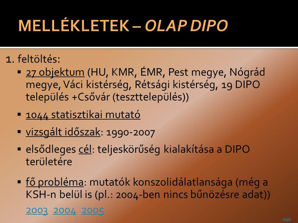 1. feltöltés :  27 objektum (HU, KMR, ÉMR, Pest megye, Nógrád megye, Váci kistérség, Rétsági kistérség, 19 DIPO település +Csővár (teszttelepülés)) 